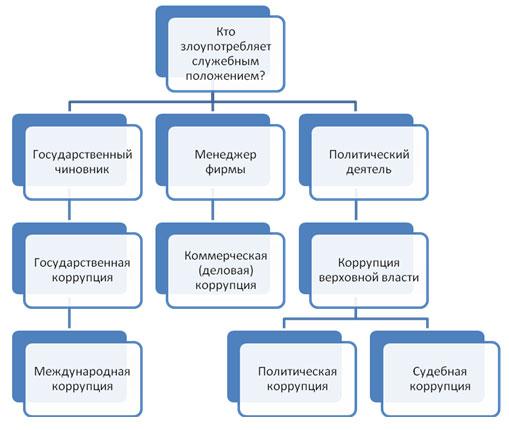 Коррупция пути решения эссе 6055
