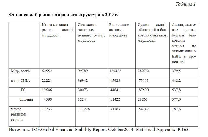 Кредитная история рейтинг 1