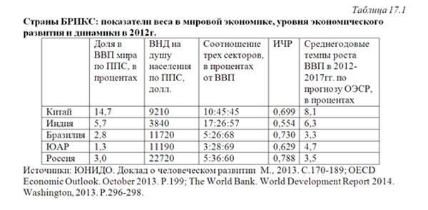uchebnik-makroekonomicheskie-pokazateli-razvitiya-stran-mikroskop-referat